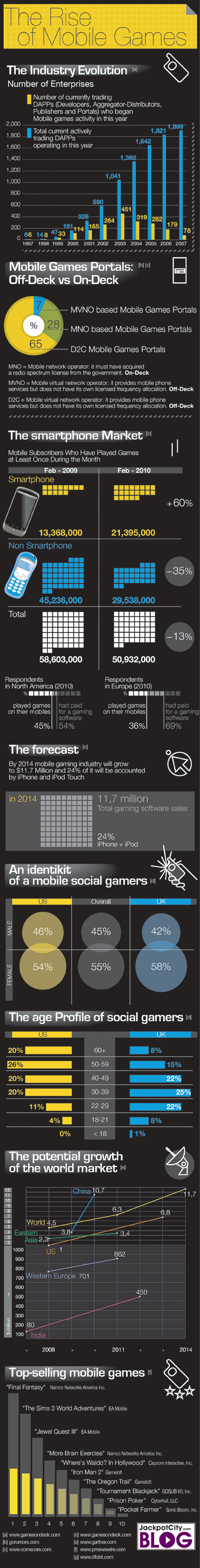 Mobile Gaming Trends Chart